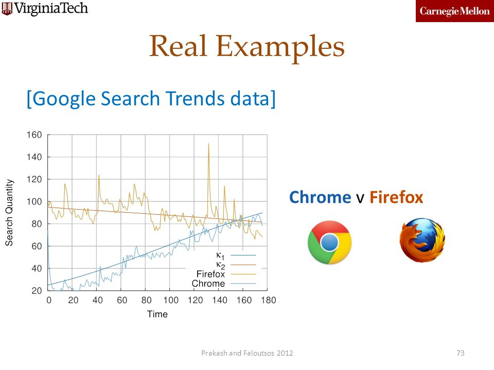 Real Examples [Google Search Trends data] Chrome v Firefox
